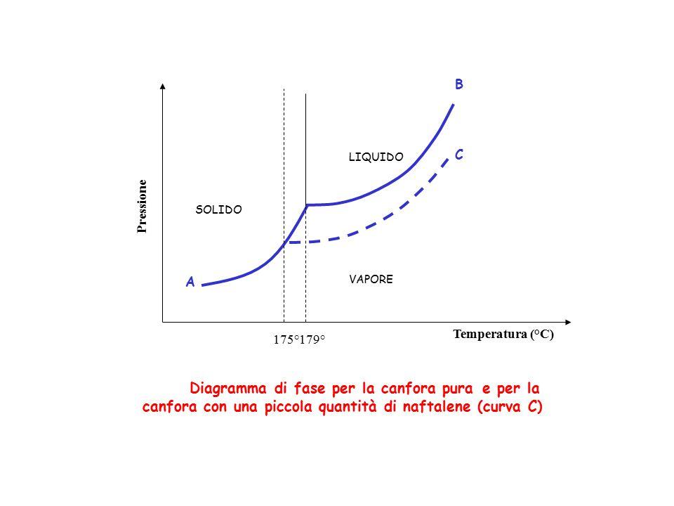 LIQUIDO SOLIDO VAPORE 175°179° Pressione Temperatura (°C) Diagramma di fase per la canfora pura A B C e per la canfora con una piccola quantità di naf