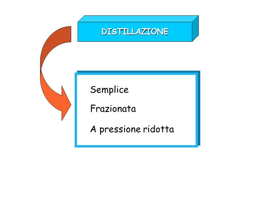DISTILLAZIONE Semplice Frazionata A pressione ridotta