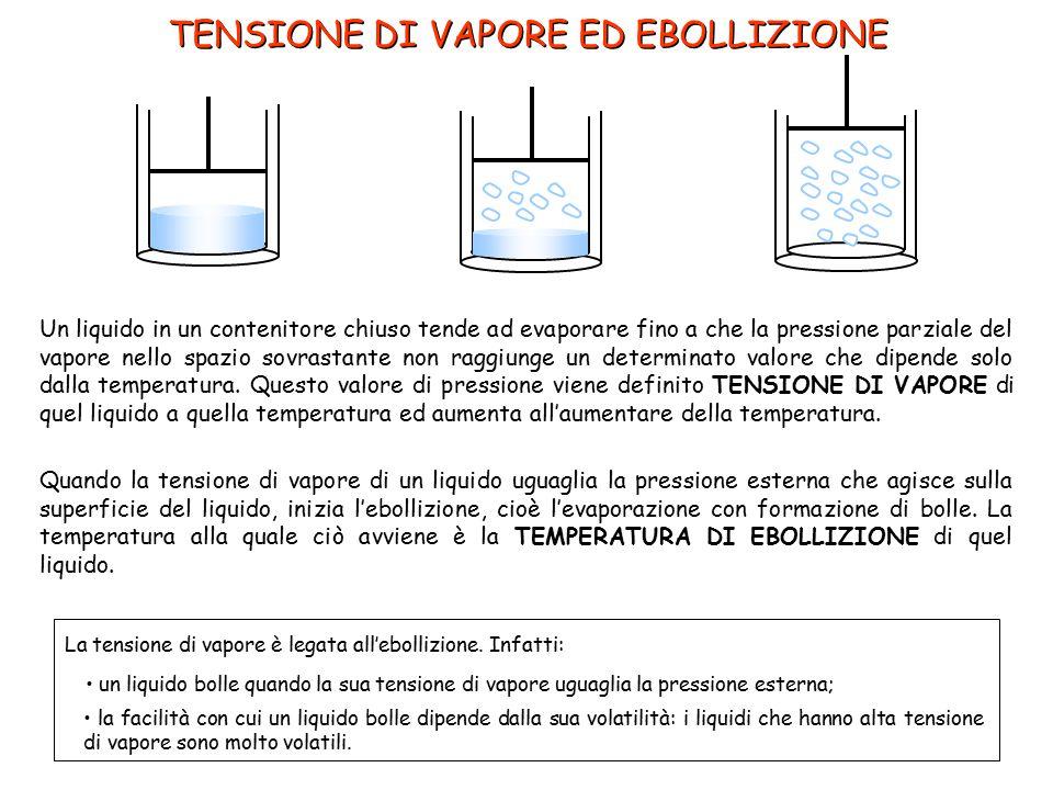 TENSIONE DI VAPORE ED EBOLLIZIONE Un liquido in un contenitore chiuso tende ad evaporare fino a che la pressione parziale del vapore nello spazio sovr