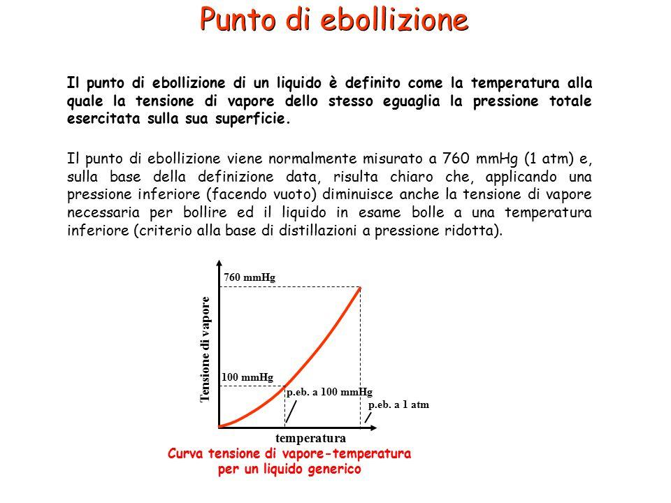 Il punto di ebollizione di un liquido è definito come la temperatura alla quale la tensione di vapore dello stesso eguaglia la pressione totale eserci