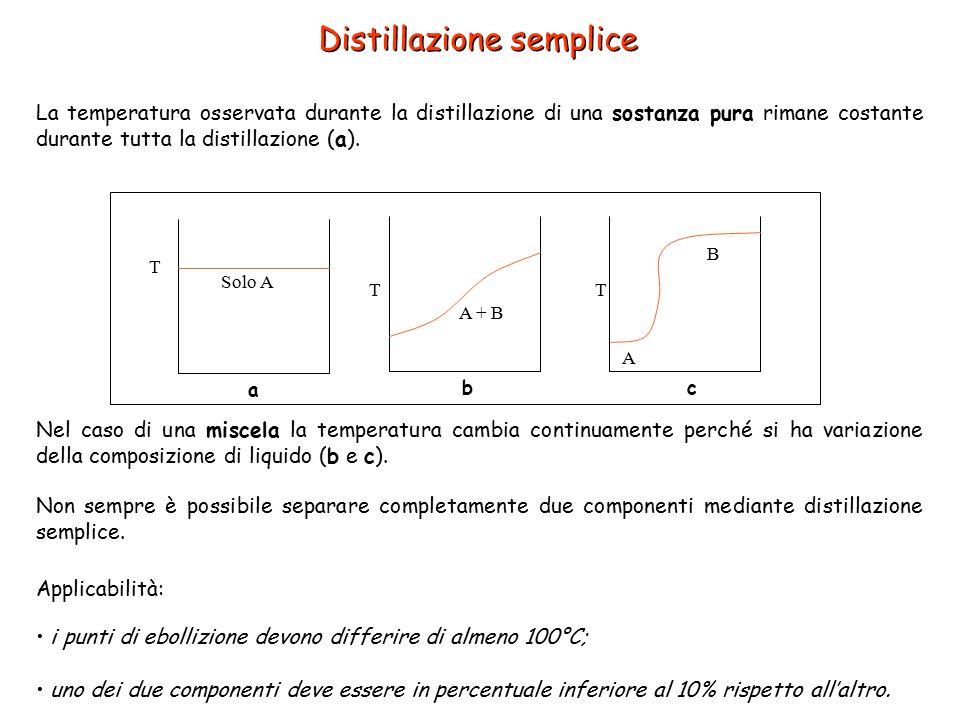 Distillazione semplice La temperatura osservata durante la distillazione di una sostanza pura rimane costante durante tutta la distillazione (a). T So