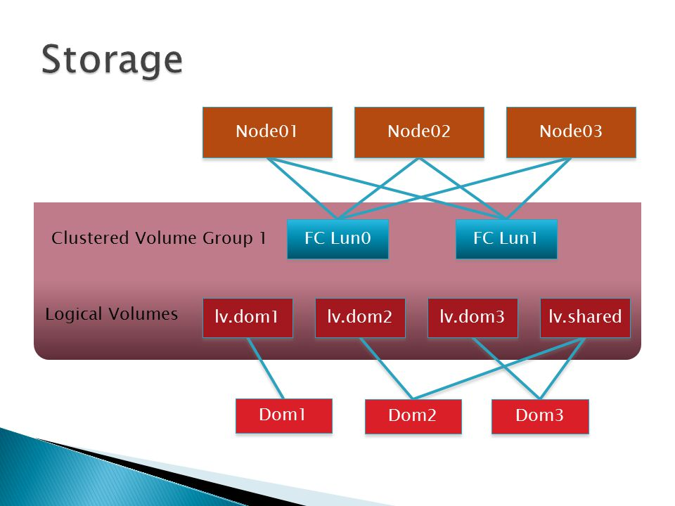 Clustered Volume Group 1 Logical Volumes lv.dom1 lv.dom2 lv.dom3 lv.shared Dom1 Dom2 Dom3 Node01 Node02 Node03 FC Lun0 FC Lun1