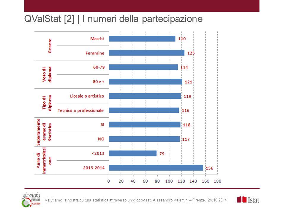 QValStat [2] | I numeri della partecipazione Valutiamo la nostra cultura statistica attraverso un gioco-test, Alessandro Valentini – Firenze, 24.10.2014