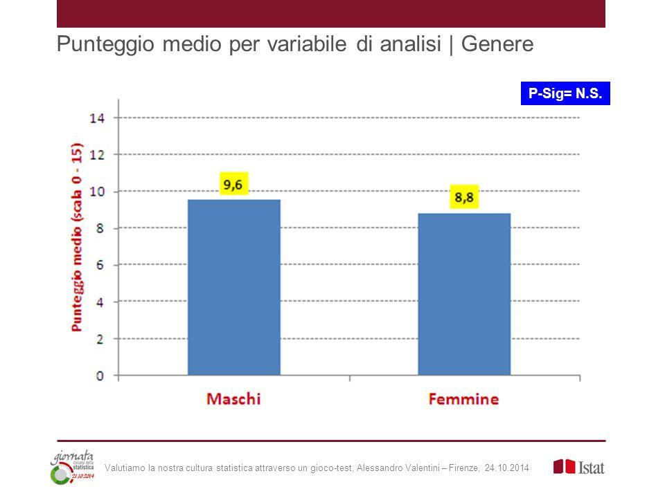 Punteggio medio per variabile di analisi | Genere P-Sig= N.S.
