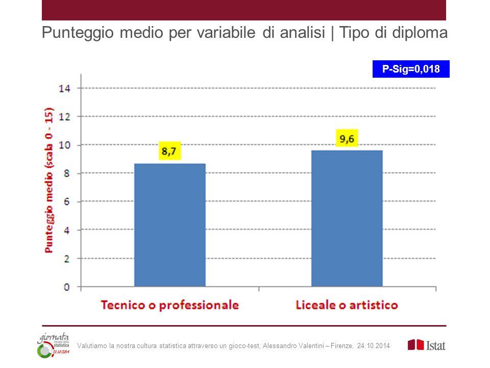 Punteggio medio per variabile di analisi | Tipo di diploma P-Sig=0,018 Valutiamo la nostra cultura statistica attraverso un gioco-test, Alessandro Valentini – Firenze, 24.10.2014