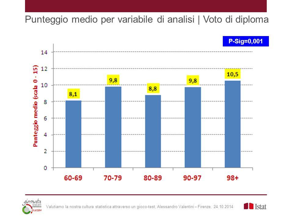 Punteggio medio per variabile di analisi | Voto di diploma Valutiamo la nostra cultura statistica attraverso un gioco-test, Alessandro Valentini – Firenze, 24.10.2014 P-Sig=0,001