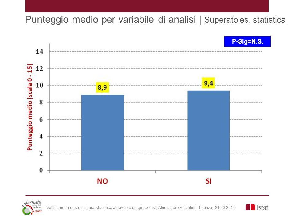 Punteggio medio per variabile di analisi | Superato es.