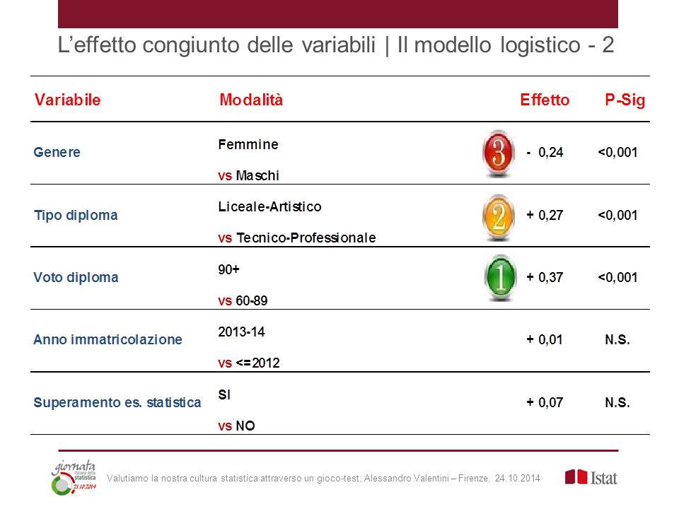 L'effetto congiunto delle variabili | Il modello logistico - 2 Valutiamo la nostra cultura statistica attraverso un gioco-test, Alessandro Valentini – Firenze, 24.10.2014