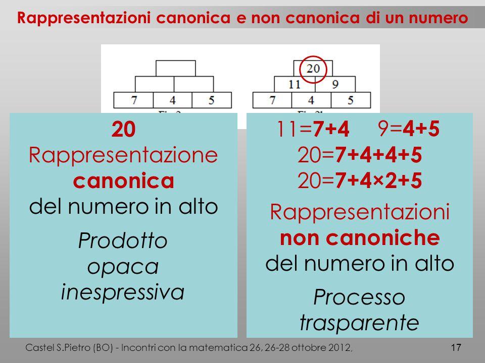 Castel S.Pietro (BO) - Incontri con la matematica 26, 26-28 ottobre 2012, 17 Rappresentazioni canonica e non canonica di un numero 20 Rappresentazione canonica del numero in alto Prodotto opaca inespressiva 11= 7+4 20= 7+4+4+5 20= 7+4×2+5 Rappresentazioni non canoniche del numero in alto Processo trasparente 9= 4+5