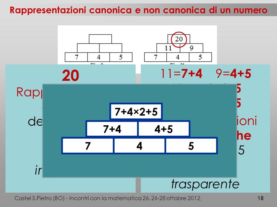 Castel S.Pietro (BO) - Incontri con la matematica 26, 26-28 ottobre 2012, 18 Rappresentazioni canonica e non canonica di un numero 20 Rappresentazione canonica del numero 20 Prodotto opaca inespressiva 11= 7+4 9= 4+5 20= 7+4+4+5 20= 7+4×2+5 Rappresentazioni non canoniche del numero 5 Processo trasparente 745 7+44+5 7+4×2+5
