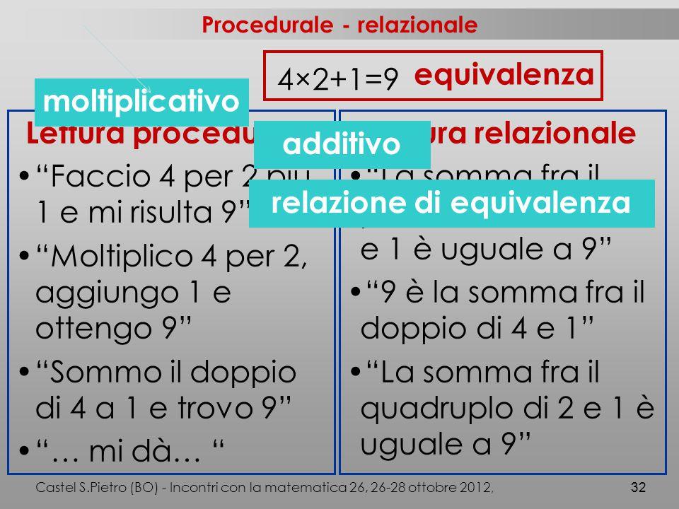 Procedurale - relazionale Castel S.Pietro (BO) - Incontri con la matematica 26, 26-28 ottobre 2012, 32 4×2+1=9 Lettura procedurale Faccio 4 per 2 più 1 e mi risulta 9 Moltiplico 4 per 2, aggiungo 1 e ottengo 9 Sommo il doppio di 4 a 1 e trovo 9 … mi dà… Lettura relazionale La somma fra il prodotto di 4 con 2 e 1 è uguale a 9 9 è la somma fra il doppio di 4 e 1 La somma fra il quadruplo di 2 e 1 è uguale a 9 equivalenza additivo moltiplicativo relazione di equivalenza