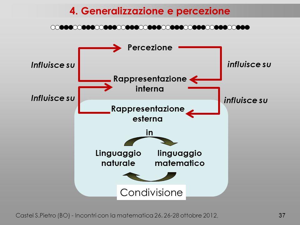 in Linguaggio naturale linguaggio matematico Condivisione Rappresentazione esterna Castel S.Pietro (BO) - Incontri con la matematica 26, 26-28 ottobre 2012, 37 4.