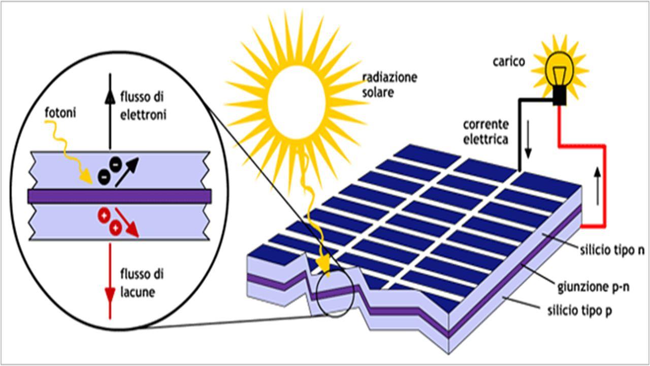 Tipi di pannelli fotovoltaici