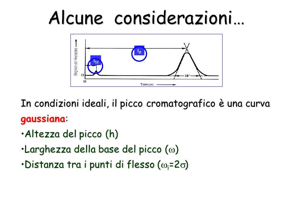 tRtRtRtR tMtMtMtM Alcune considerazioni… In condizioni ideali, il picco cromatografico è una curva gaussiana: Altezza del picco (h)Altezza del picco (