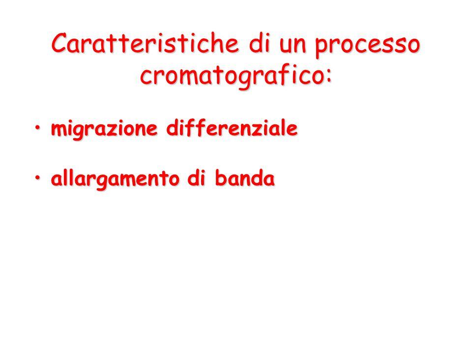 Caratteristiche di un processo cromatografico: migrazione differenziale migrazione differenziale allargamento di banda allargamento di banda