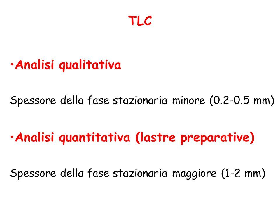 TLC Analisi qualitativa Spessore della fase stazionaria minore (0.2-0.5 mm) Analisi quantitativa (lastre preparative) Spessore della fase stazionaria