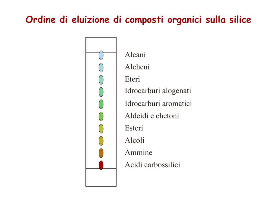 Ordine di eluizione di composti organici sulla silice