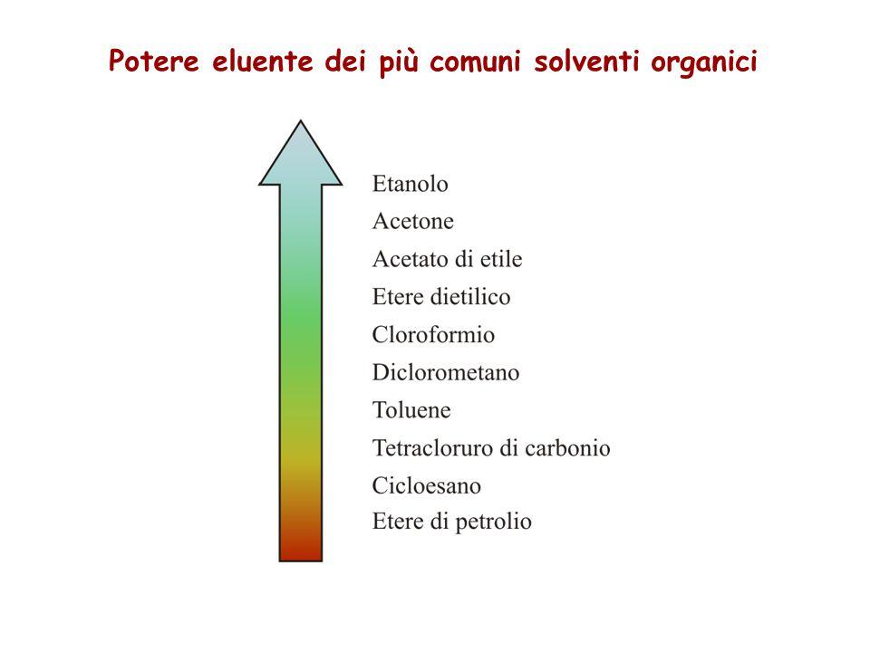 Potere eluente dei più comuni solventi organici