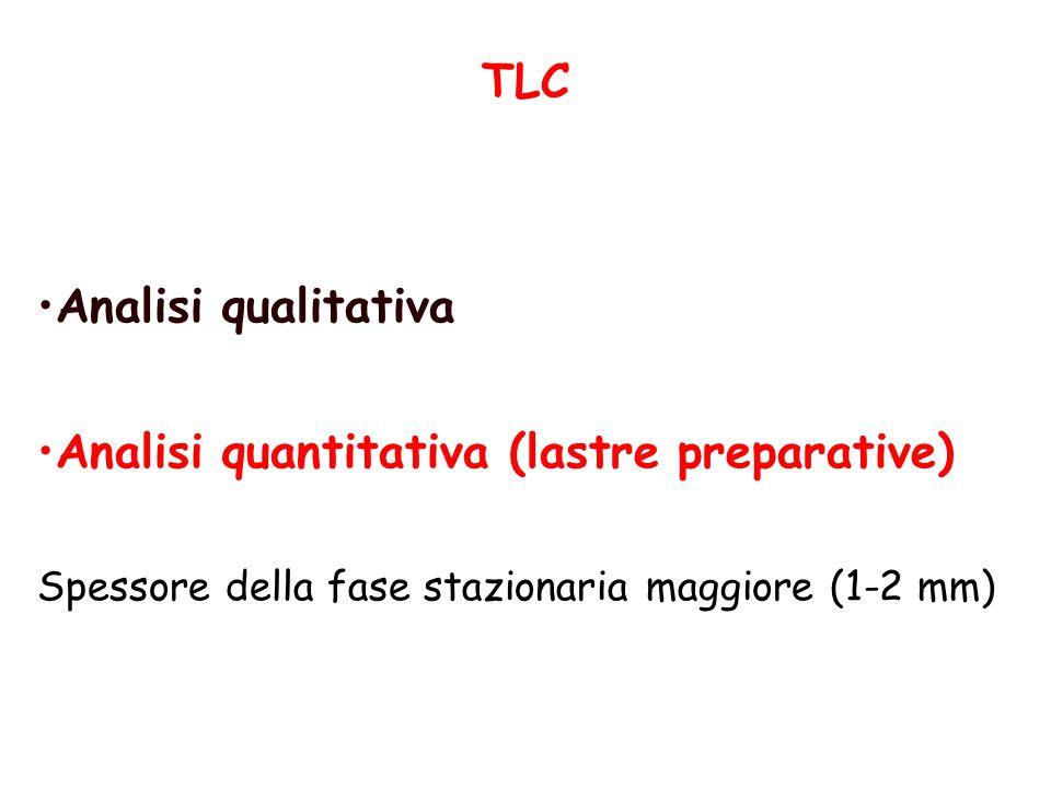 TLC Analisi qualitativa Analisi quantitativa (lastre preparative) Spessore della fase stazionaria maggiore (1-2 mm)