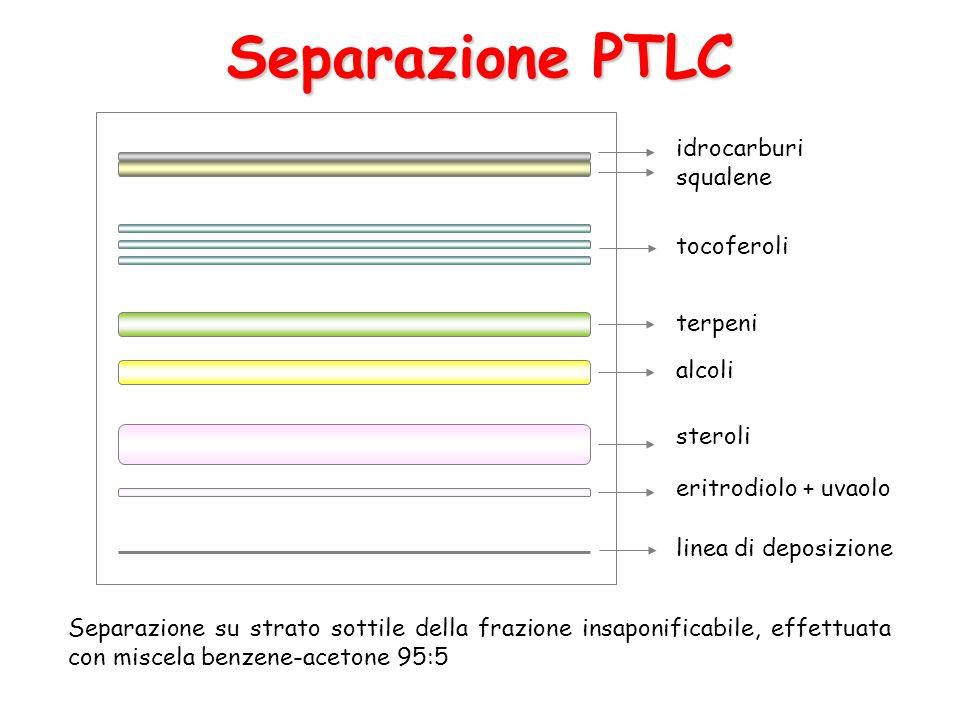 Separazione PTLC Separazione su strato sottile della frazione insaponificabile, effettuata con miscela benzene-acetone 95:5 idrocarburi squalene tocof