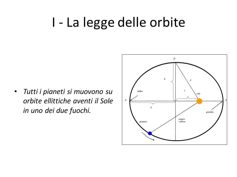 I - La legge delle orbite Tutti i pianeti si muovono su orbite ellittiche aventi il Sole in uno dei due fuochi.