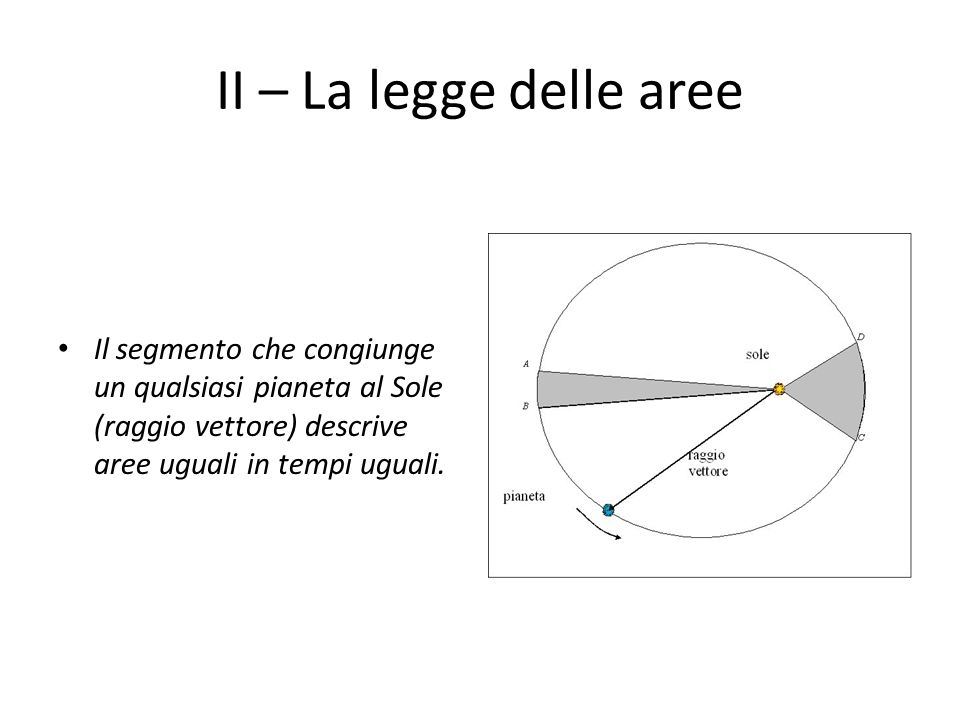 III – La legge dei periodi Il quadrato del periodo orbitale (T) di ogni pianeta attorno al Sole è proporzionale al cubo del semiasse maggiore (a) della sua orbita.