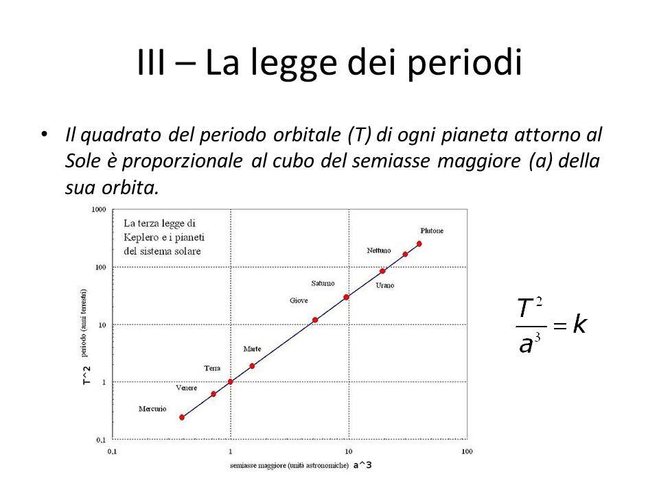III – La legge dei periodi Il quadrato del periodo orbitale (T) di ogni pianeta attorno al Sole è proporzionale al cubo del semiasse maggiore (a) dell