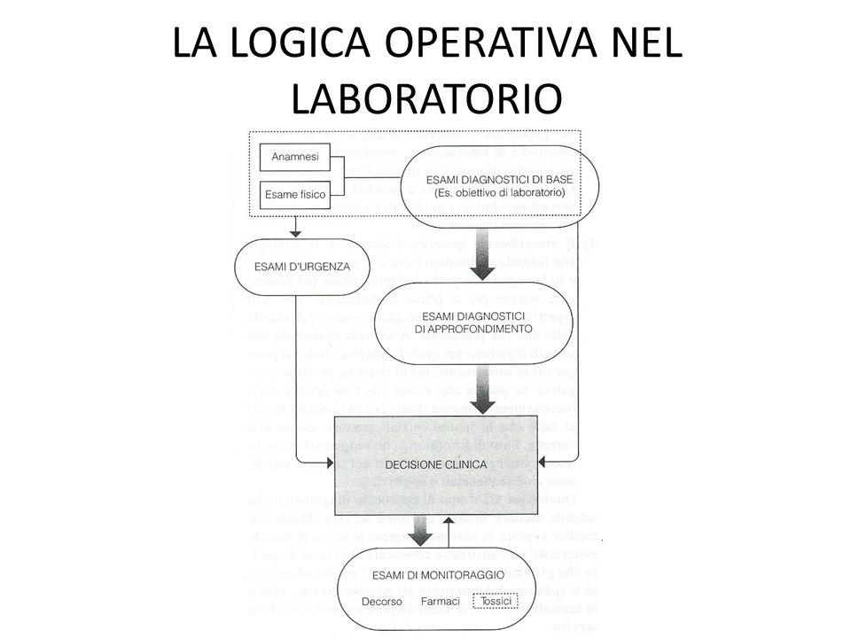 LA LOGICA OPERATIVA NEL LABORATORIO