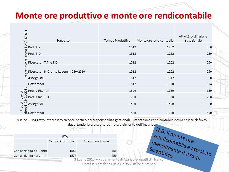 Monte ore produttivo e monte ore rendicontabile 3 Luglio 2013 – Regolamento di Ateneo progetti di ricerca Dott.ssa Loredana Lucia Liaison Office d'Ate