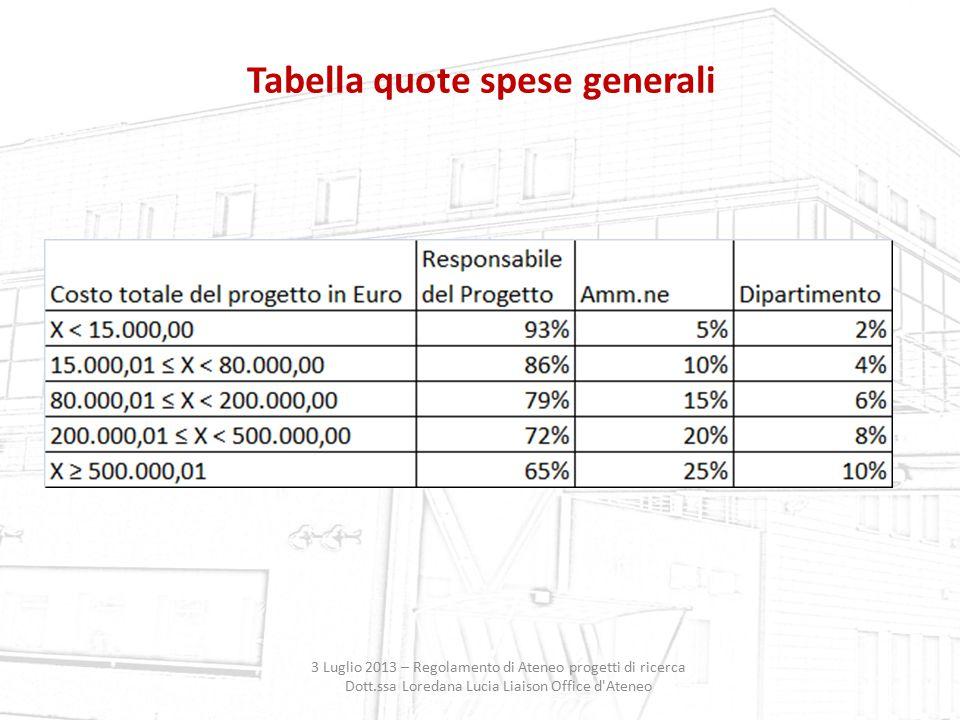 Tabella quote spese generali 3 Luglio 2013 – Regolamento di Ateneo progetti di ricerca Dott.ssa Loredana Lucia Liaison Office d'Ateneo