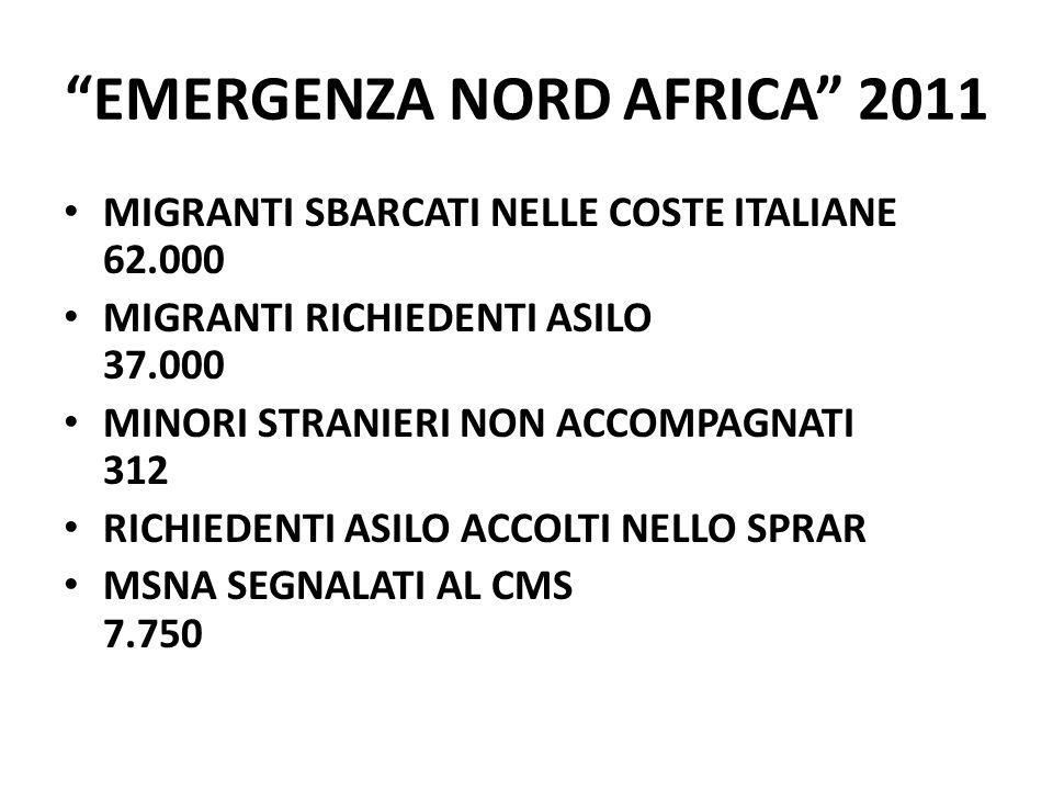 EMERGENZA NORD AFRICA 2011 MIGRANTI SBARCATI NELLE COSTE ITALIANE 62.000 MIGRANTI RICHIEDENTI ASILO 37.000 MINORI STRANIERI NON ACCOMPAGNATI 312 RICHIEDENTI ASILO ACCOLTI NELLO SPRAR MSNA SEGNALATI AL CMS 7.750