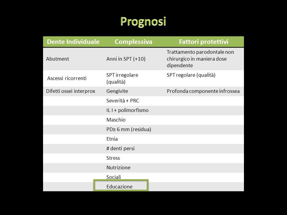 Dente IndividualeComplessivaFattori protettivi AbutmentAnni in SPT (+10) Trattamento parodontale non chirurgico in maniera dose dipendente Ascessi ricorrenti SPT irregolare (qualità) SPT regolare (qualità) Difetti ossei interproxGengiviteProfonda componente infrossea Severità + PRC IL I + polimorfismo Maschio PD≥ 6 mm (residua) Etnia # denti persi Stress Nutrizione Sociali Educazione