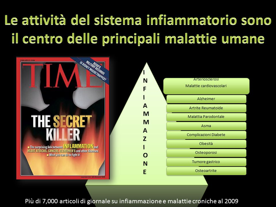 Arteriosclerosi Malattie cardiovascolari AlzheimerArtrite ReumatoideMalattia ParodontaleAsmaComplicazioni DiabeteObesitàOsteoporosiTumore gastricoOsteoartrite Più di 7,000 articoli di giornale su infiammazione e malattie croniche al 2009