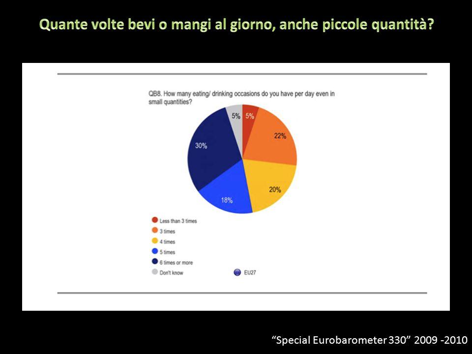 0-10% Special Eurobarometer 330 2009 -2010
