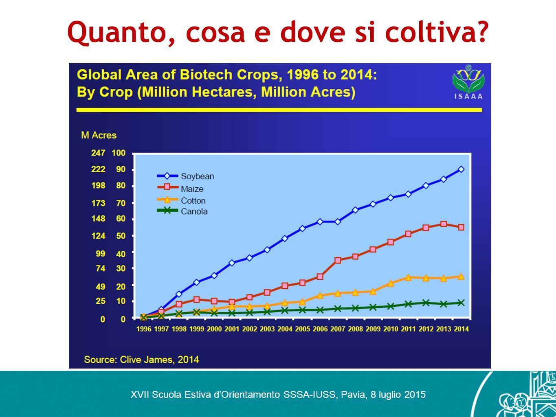 Quanto, cosa e dove si coltiva? XVII Scuola Estiva d'Orientamento SSSA-IUSS, Pavia, 8 luglio 2015