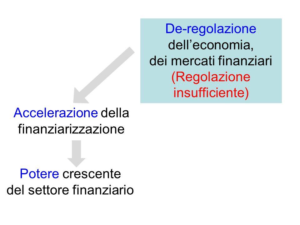 De-regolazione dell'economia, dei mercati finanziari (Regolazione insufficiente) Accelerazione della finanziarizzazione Potere crescente del settore finanziario