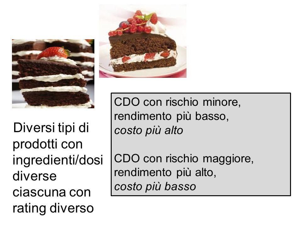 Diversi tipi di prodotti con ingredienti/dosi diverse ciascuna con rating diverso CDO con rischio minore, rendimento più basso, costo più alto CDO con rischio maggiore, rendimento più alto, costo più basso