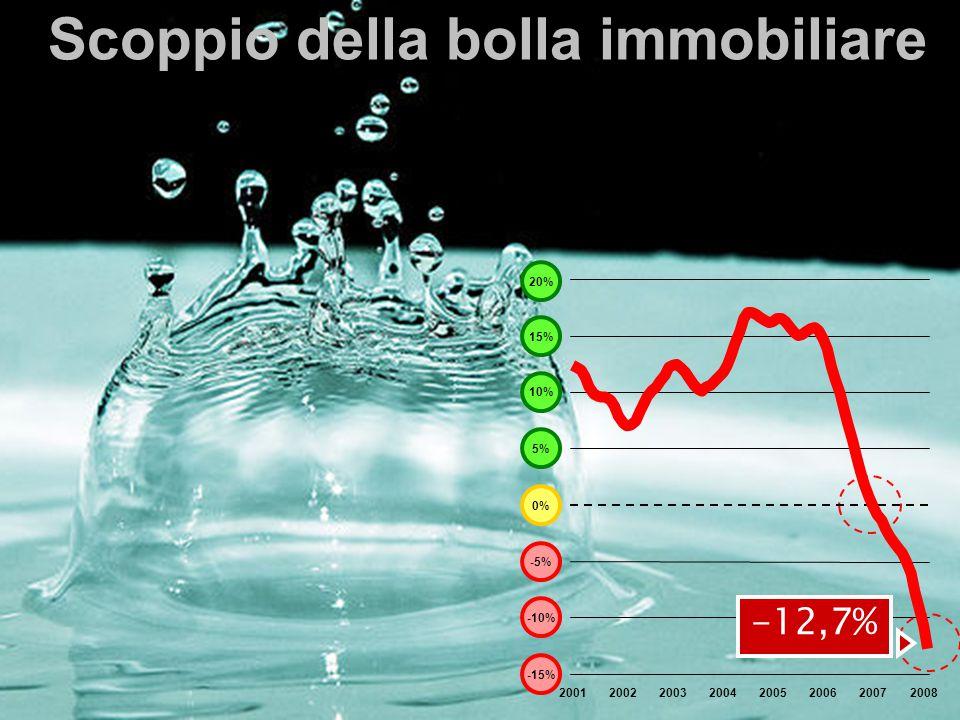 23 -15% -10% -5% 0% 5% 10% 15% 20012002200320042005200620072008 20% -12,7% Scoppio della bolla immobiliare