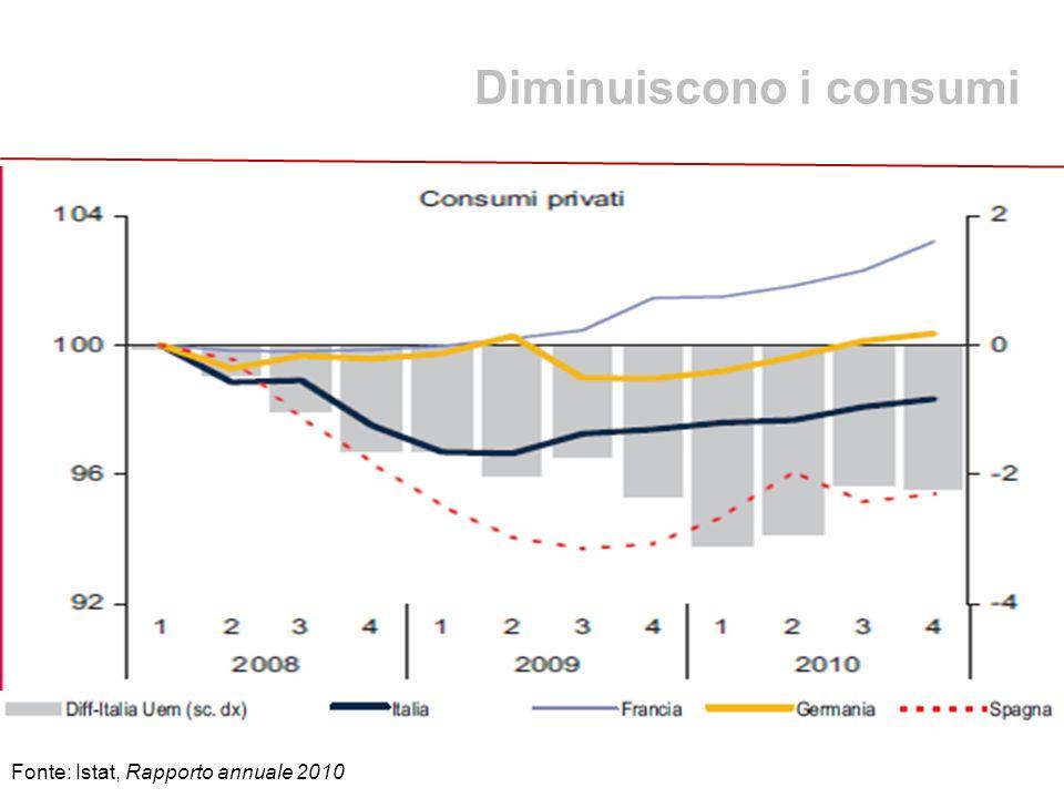 Diminuiscono i consumi Fonte: Istat, Rapporto annuale 2010