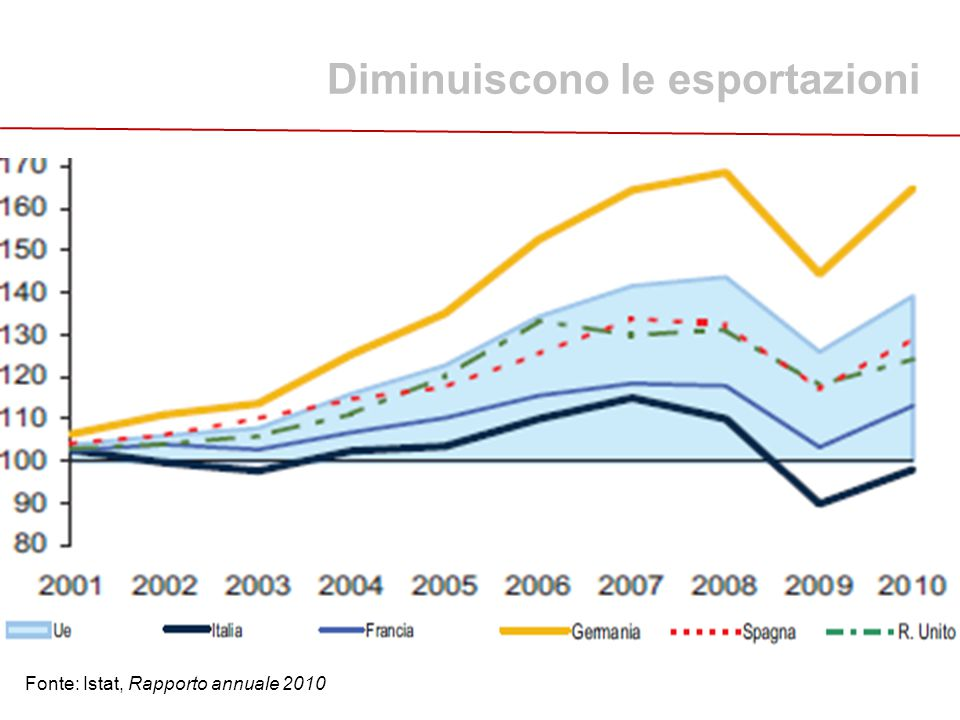 Diminuiscono le esportazioni Fonte: Istat, Rapporto annuale 2010