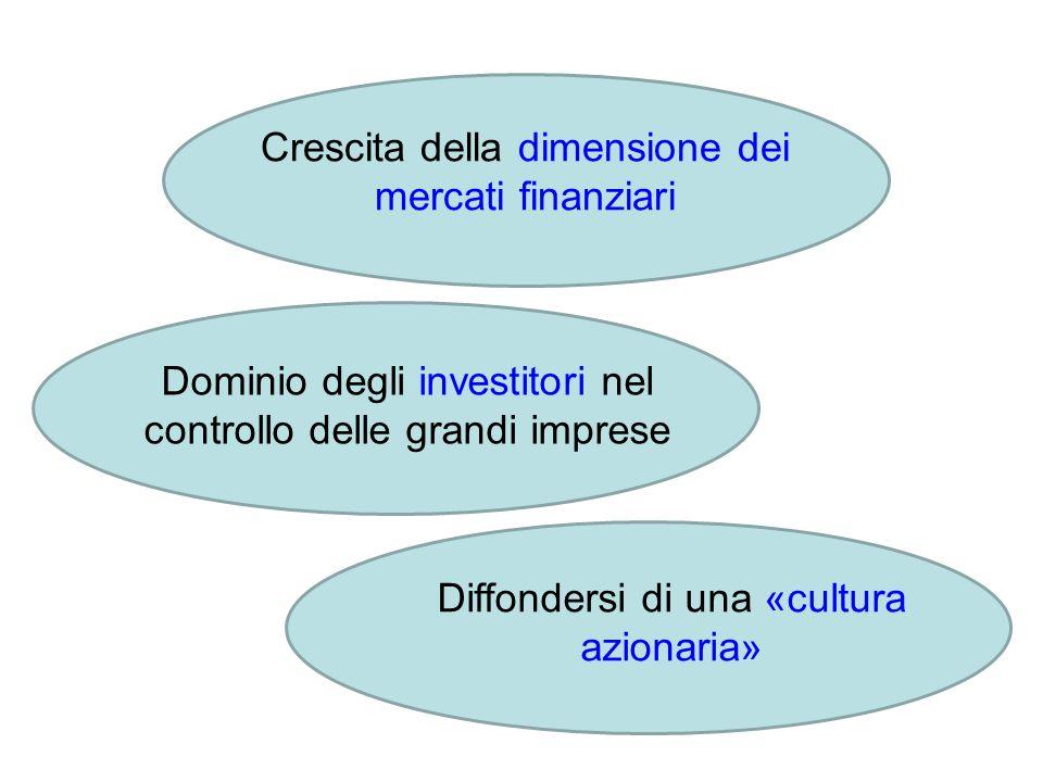 Crescita della dimensione dei mercati finanziari Dominio degli investitori nel controllo delle grandi imprese Diffondersi di una «cultura azionaria»