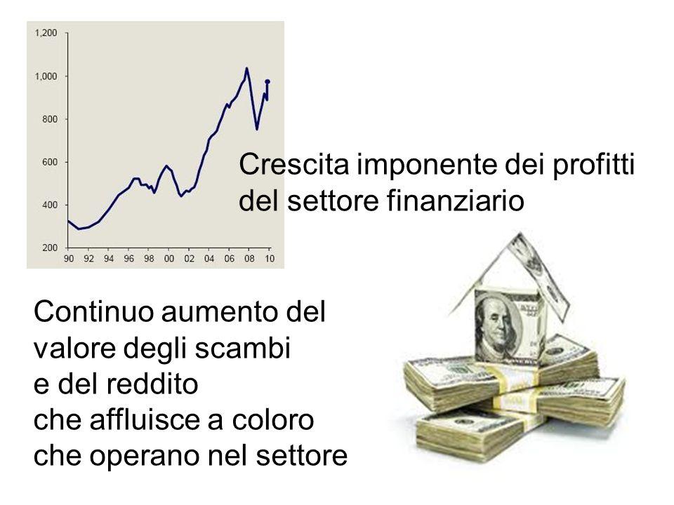 Crescita imponente dei profitti del settore finanziario Continuo aumento del valore degli scambi e del reddito che affluisce a coloro che operano nel settore
