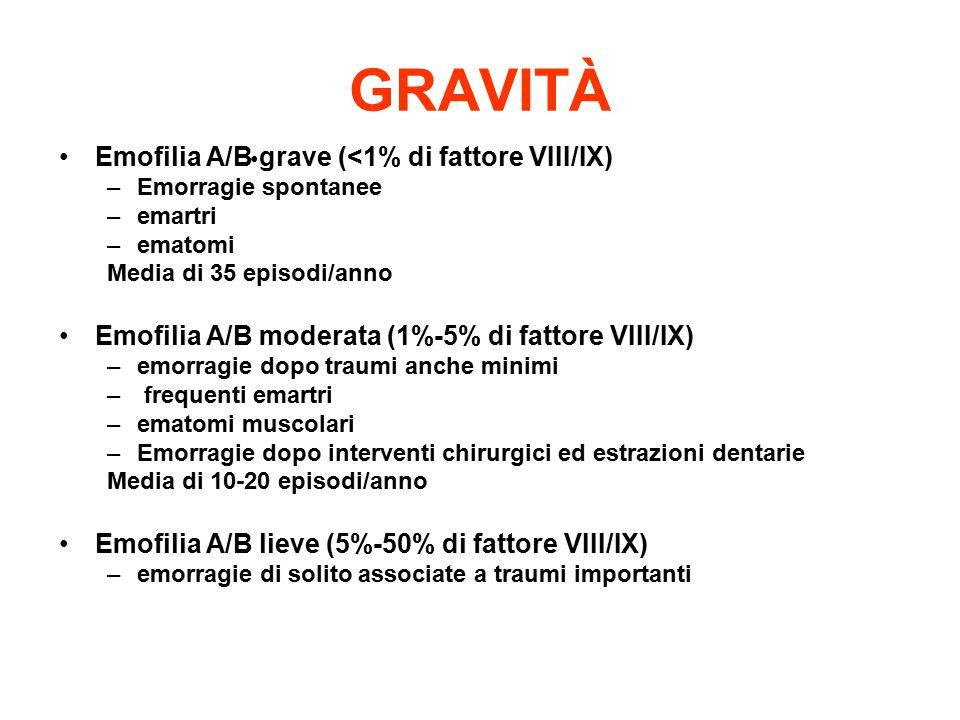 GRAVITÀ Emofilia A/B grave (<1% di fattore VIII/IX) –Emorragie spontanee –emartri –ematomi Media di 35 episodi/anno Emofilia A/B moderata (1%-5% di fa
