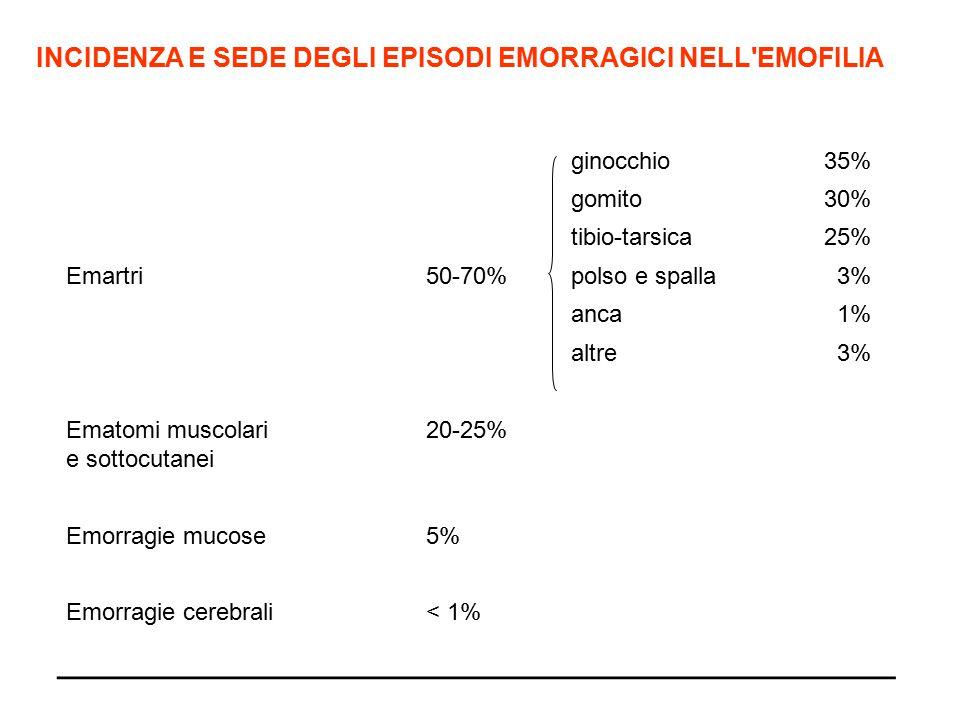 INCIDENZA E SEDE DEGLI EPISODI EMORRAGICI NELL'EMOFILIA ginocchio35% gomito30% tibio-tarsica25% Emartri50-70%polso e spalla 3% anca 1% altre 3% Ematom