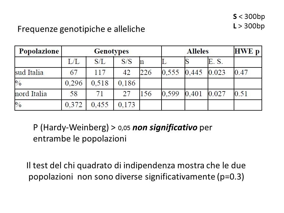 P (Hardy-Weinberg) > 0,05 non significativo per entrambe le popolazioni Frequenze genotipiche e alleliche Il test del chi quadrato di indipendenza mos