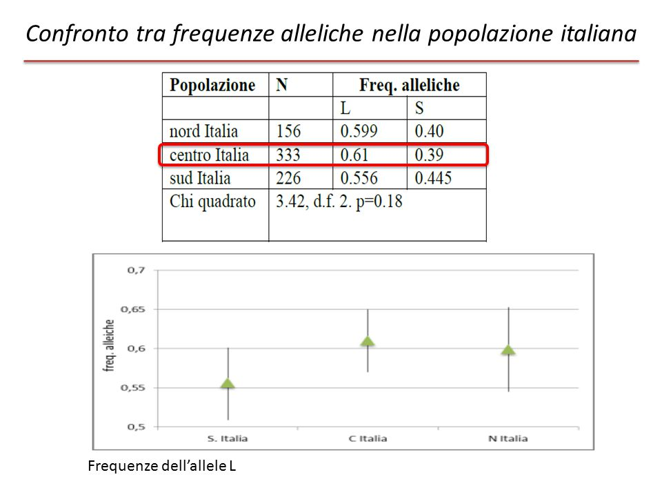Confronto tra frequenze alleliche nella popolazione italiana Frequenze dell'allele L