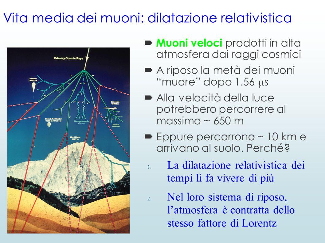 Vita media dei muoni: dilatazione relativistica  Muoni veloci prodotti in alta atmosfera dai raggi cosmici  A riposo la metà dei muoni muore dopo 1.56  s  Alla velocità della luce potrebbero percorrere al massimo ~ 650 m  Eppure percorrono ~ 10 km e arrivano al suolo.