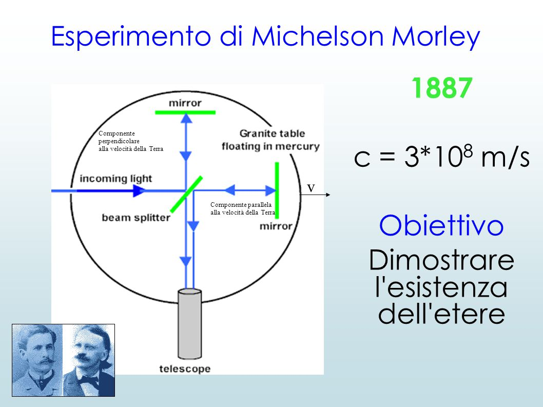 Esperimento di Michelson Morley 1887 c = 3*10 8 m/s Obiettivo Dimostrare l'esistenza dell'etere Componente perpendicolare alla velocità della Terra v