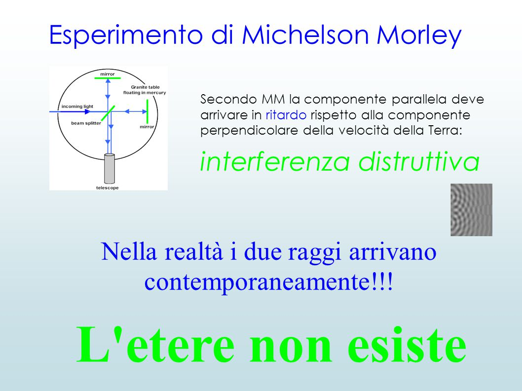 Esperimento di Michelson Morley Secondo MM la componente parallela deve arrivare in ritardo rispetto alla componente perpendicolare della velocità della Terra: interferenza distruttiva Nella realtà i due raggi arrivano contemporaneamente!!.