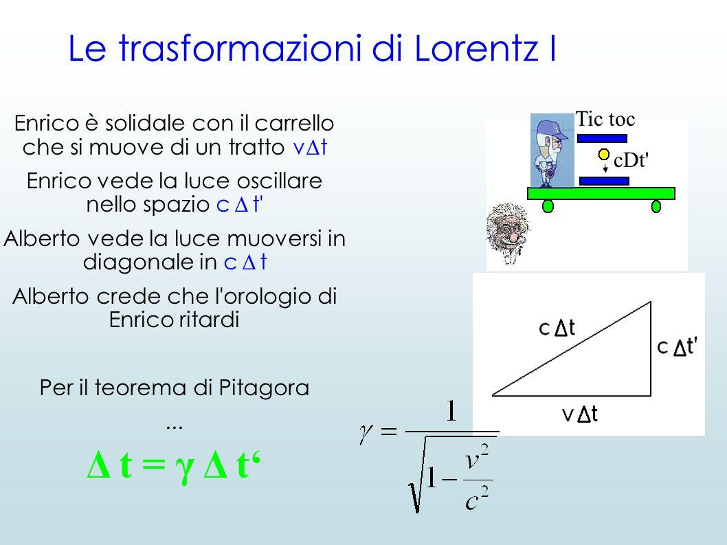 Le trasformazioni di Lorentz I Enrico è solidale con il carrello che si muove di un tratto v Δ t Enrico vede la luce oscillare nello spazio c Δ t' Alb